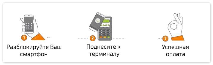 Как оплачивать покупки через Android Pay