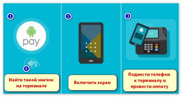 Оплата через приложение Android Pay