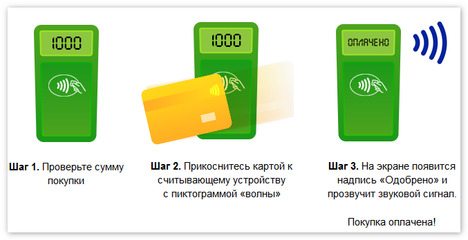 Оплата с использованием NFC