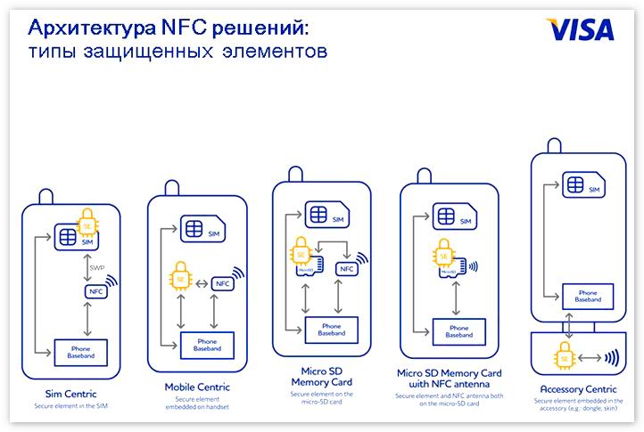 Архитектура NFC решений