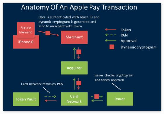 Безопасность в Apple Pay