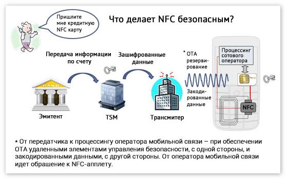 Что делает NFC безопасным
