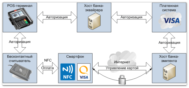 Cистема бесконтактного платежа