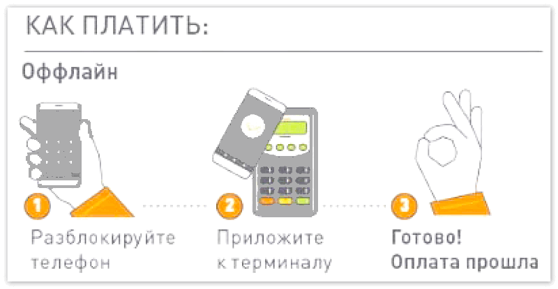 Как платить через Андроид Пей