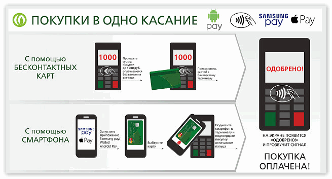 Как покупать с приложением для бесконтактных платежей