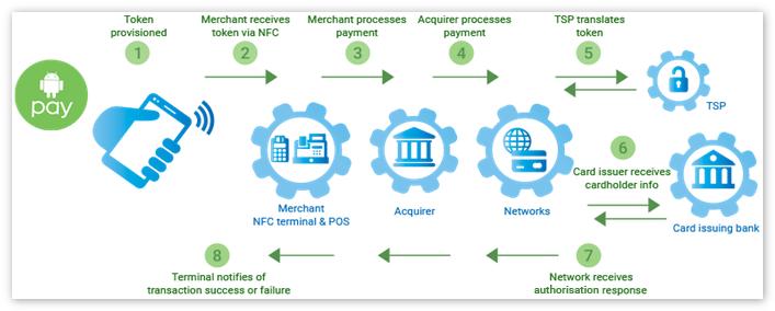 Как проходит оплата через Андроид Пей посредством НФС