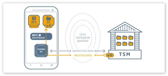 Как работает система NFC