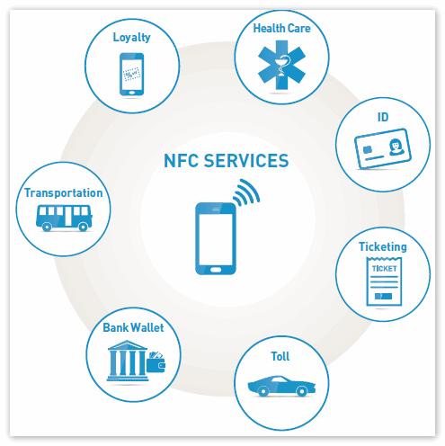 NFC сервис