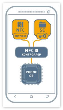 Расположение NFC чипа