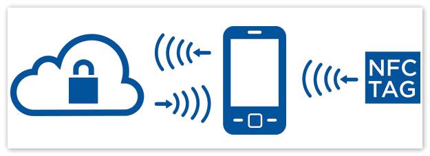 Технология NFC на смартфонах