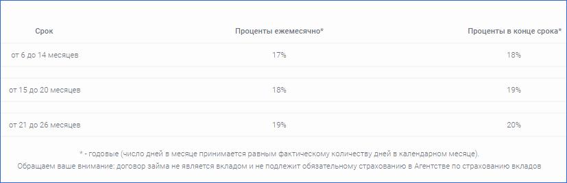 Проценты клиента Webbankir