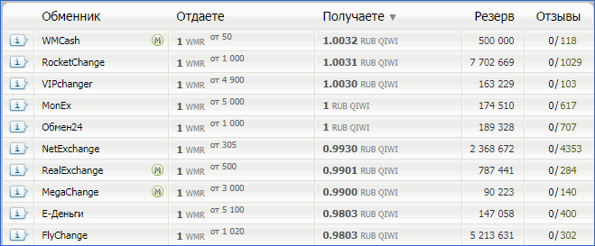 Рейтинг обменников Qiwi