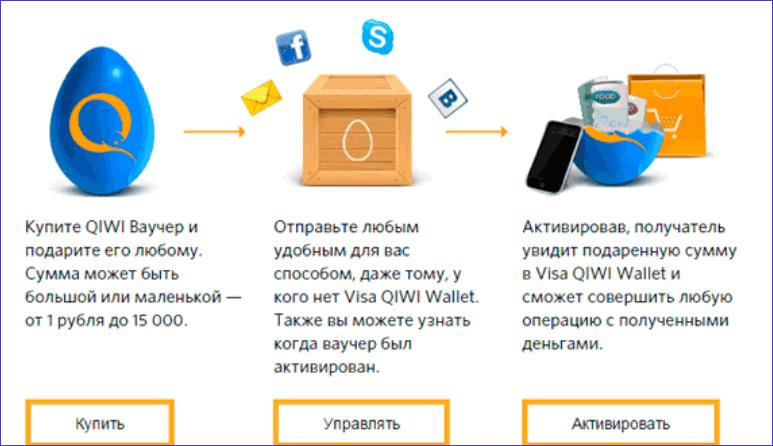 Схема активации ваучера Qiwi