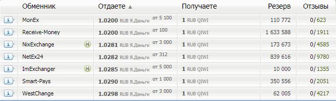 Список обменников Qiwi