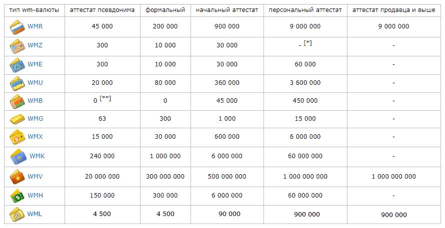 Таблица лимитов