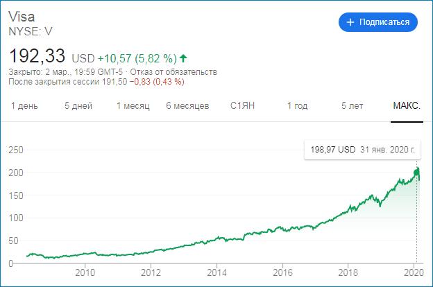 График акций Visa за все время их существования