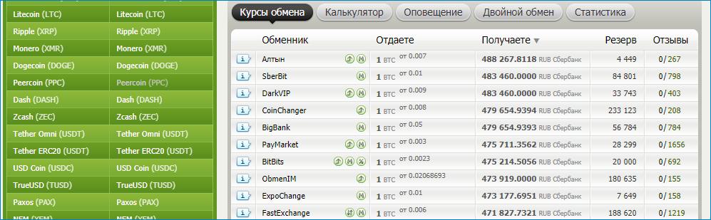 Компании, готовые обменять Биткоины в обменнике