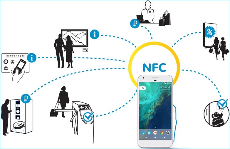 Вариантыпримененияте технологии NFC
